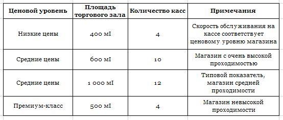 Количество касс