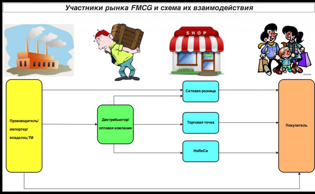 Структура рынка FMCG