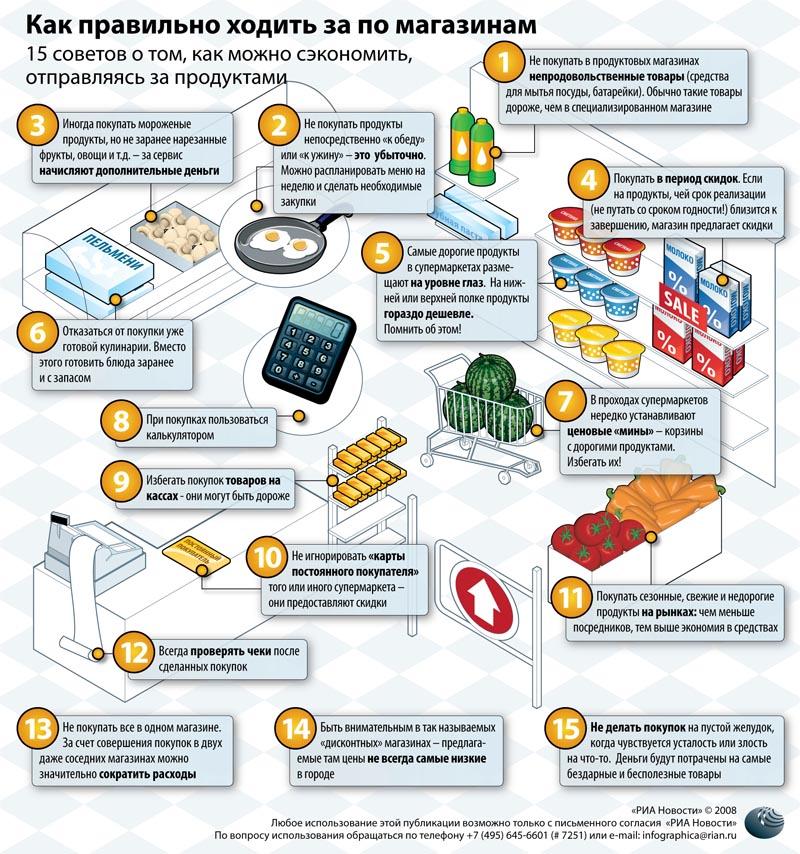 Экономия на продуктах питания меню на неделю
